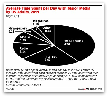 Average Time Spent per Day